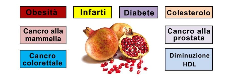 malattie-prevenute-dal-frutto-del-melograno